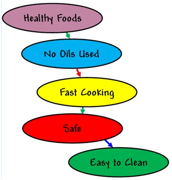 Healthy foods chart