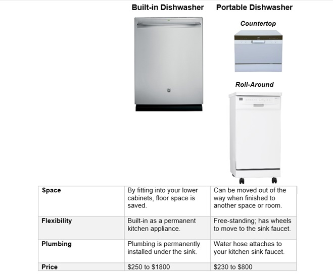 Built-in and portable dishwasher comparison